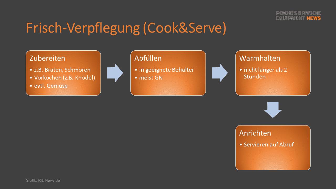 Cook-Serve