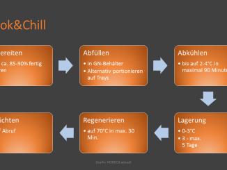 Produktions-Ablauf für Cook&Chill Küchen (Grafik: HORECA aktuell)